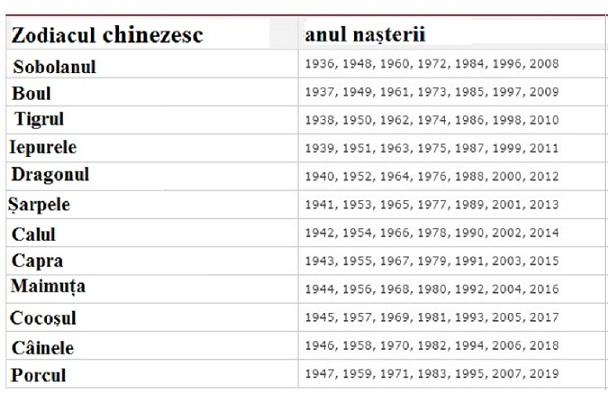 tabel ani chinezesti