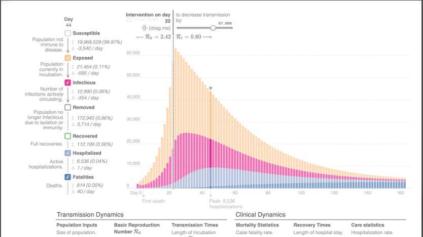 grafic evolutie pandemie coronavirus